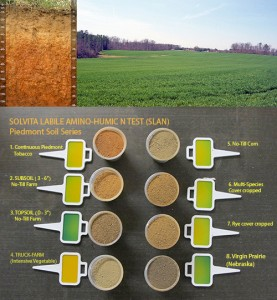 Solvita SLAN test ran on several Piedmont soils reveal huge differences in a hidden amino-N pool