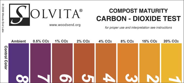 compost carbon dioxide color chart