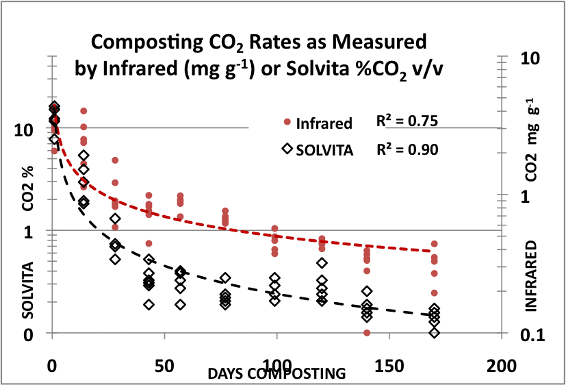 Compost Maturing: Solvita gives same information as Infrared Equipment