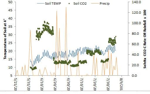 soil-CO2-blog
