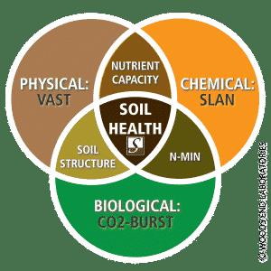 Solvita Solvita and Soil Health Testing